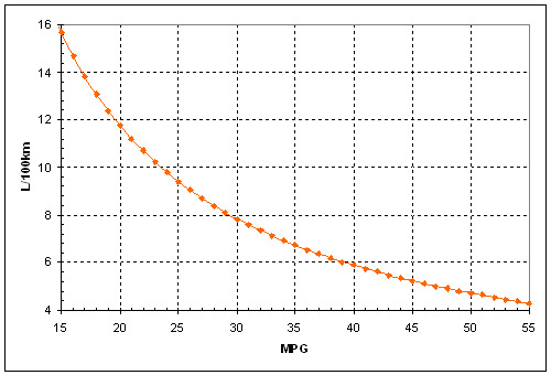 As If F To C And Miles Km Isn T Tough Enough We Re Now Faced With The Doubly Mpg L 100km Easy This Chart Based On A Gallon